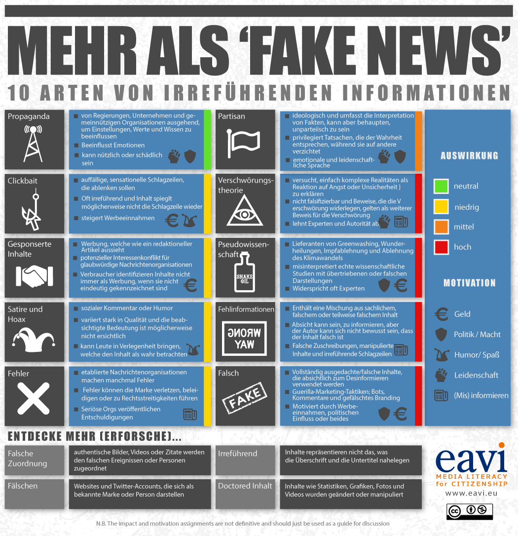 Infographic: Beyond Fake News - 10 Types of Misleading News